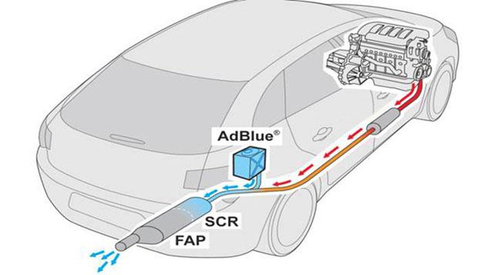 Aditivo Urea Adblue Diesel