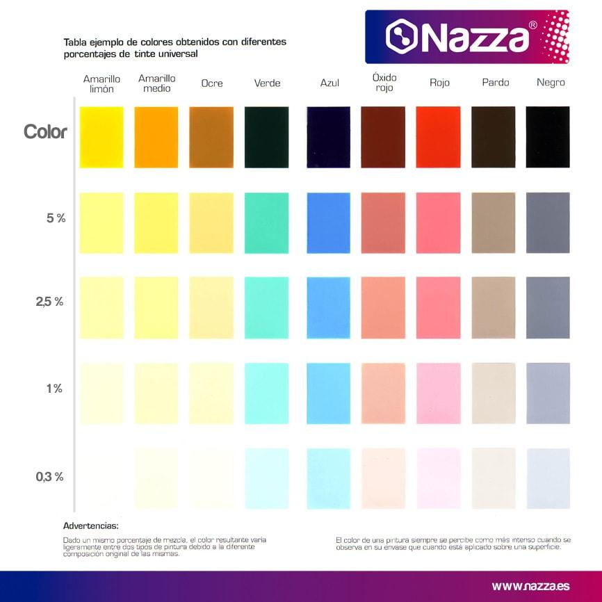Carta de colores Tintes Universales para pinturas al agua Nazza