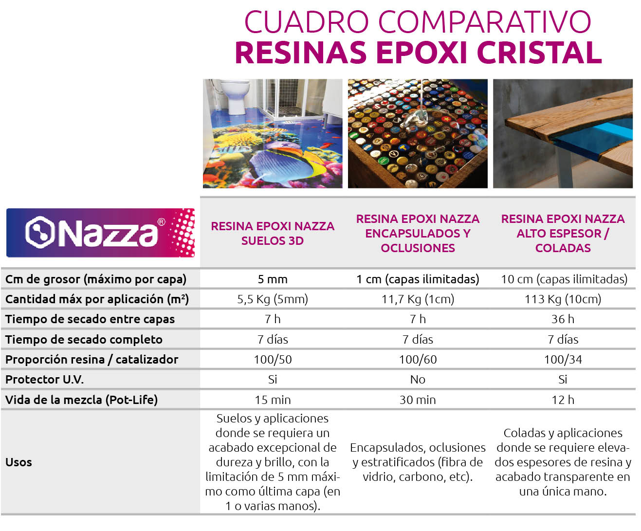 Tabla comparativa Resinas Epoxi Nazza
