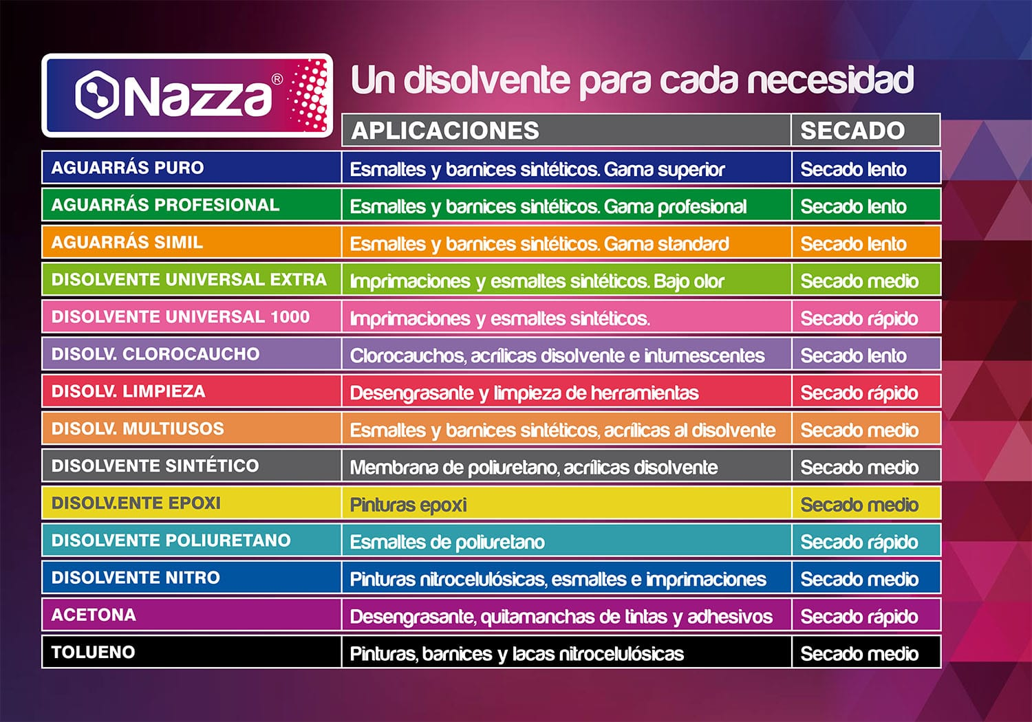 Tabla de Disolventes Nazza