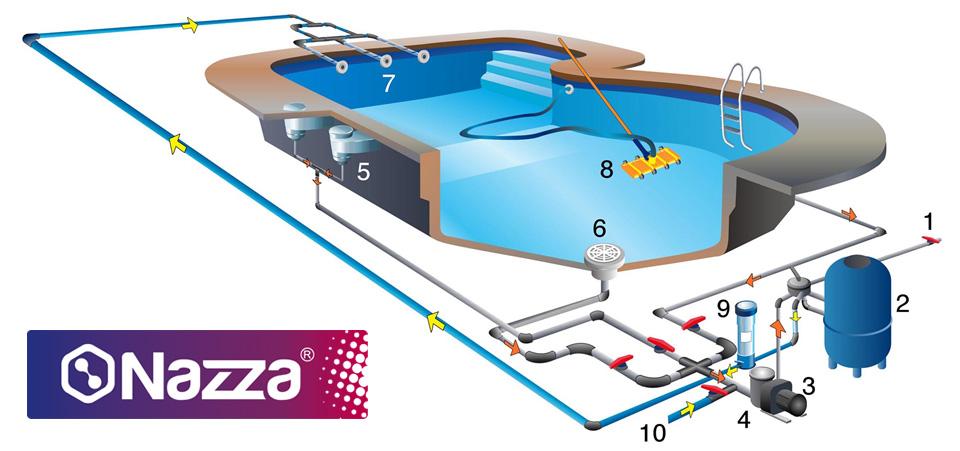 Nuestros productos para el mantenimiento de piscinas for Vaciado de piscina